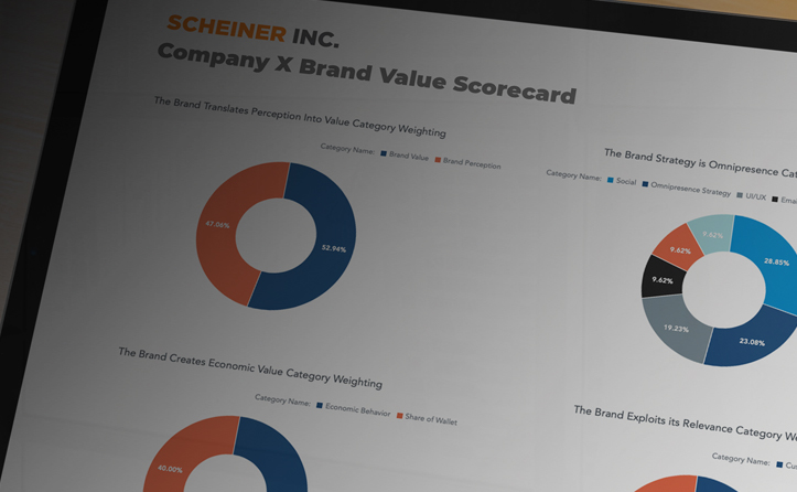 Brand Value Scorecard