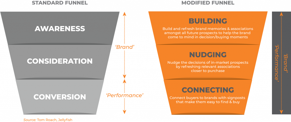 Standard and Modified Marketing Funnel